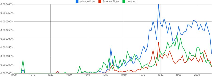 science fiction vs neutrino